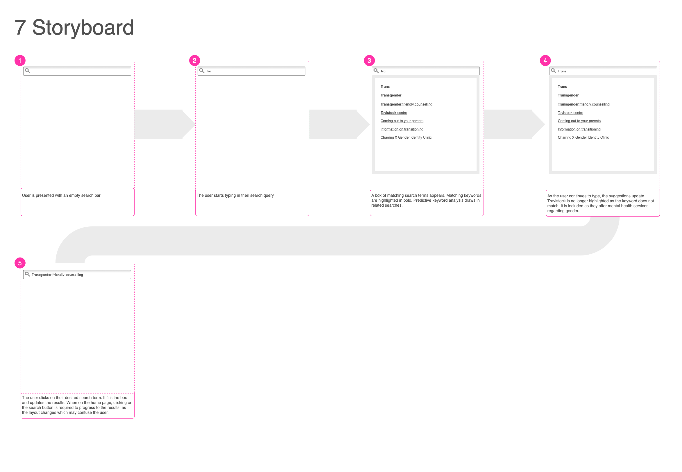 Storyboard which depicts how the search flow functions
